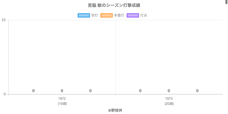 #宮脇 敏のシーズン打撃成績