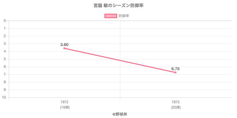 宮脇 敏のシーズン防御率