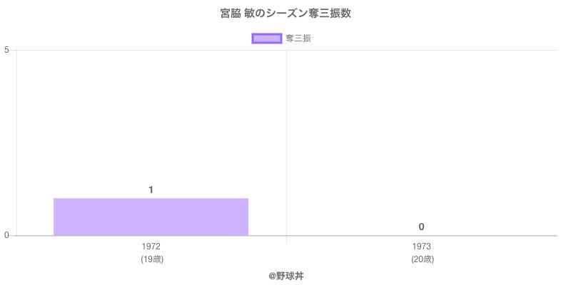 #宮脇 敏のシーズン奪三振数