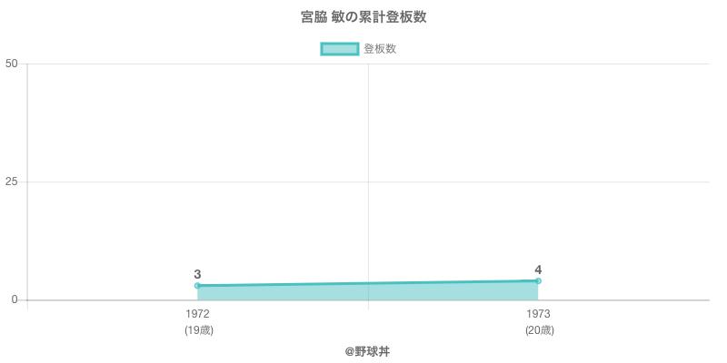 #宮脇 敏の累計登板数