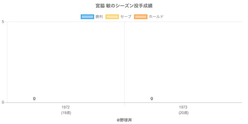 #宮脇 敏のシーズン投手成績