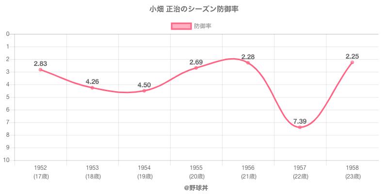 小畑 正治のシーズン防御率