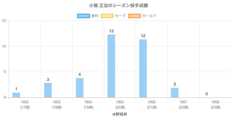#小畑 正治のシーズン投手成績