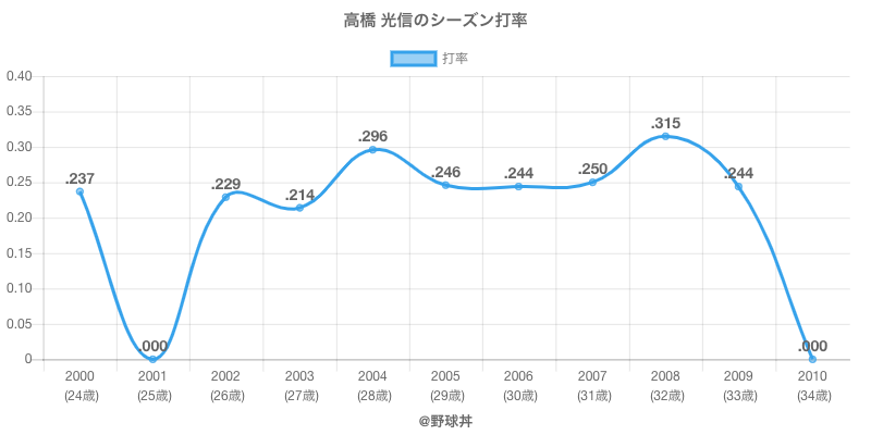 高橋 光信のシーズン打率