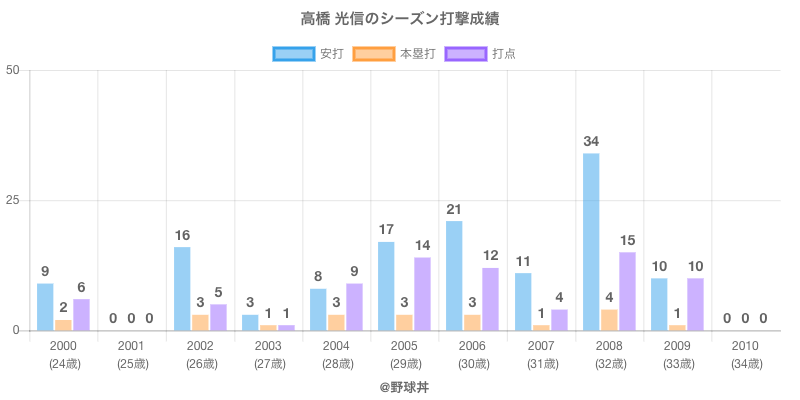#高橋 光信のシーズン打撃成績