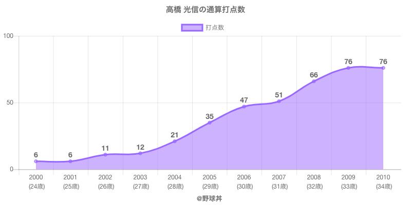 #高橋 光信の通算打点数