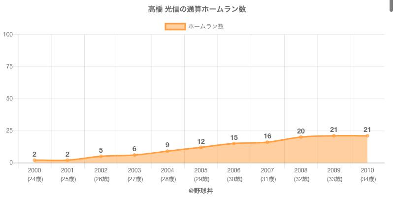 #高橋 光信の通算ホームラン数