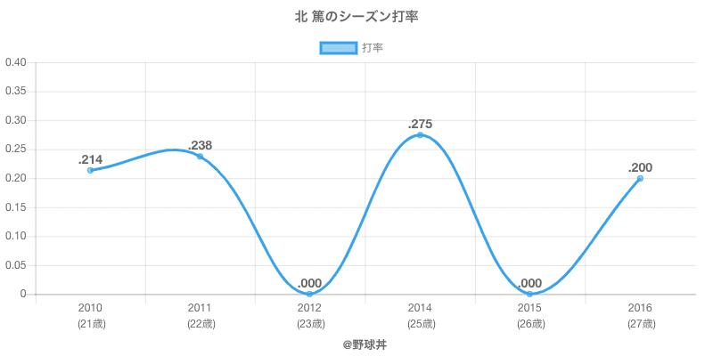 北 篤のシーズン打率