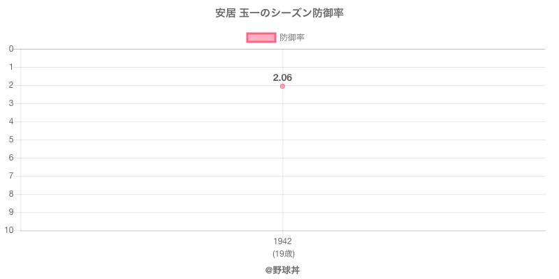 安居 玉一のシーズン防御率