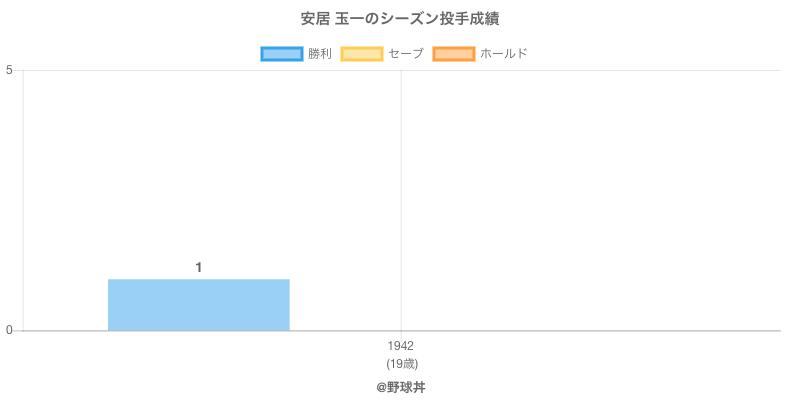 #安居 玉一のシーズン投手成績