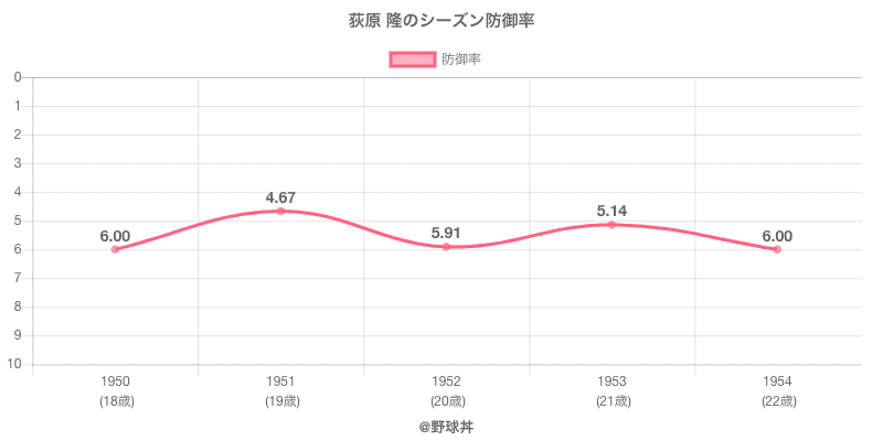 荻原 隆のシーズン防御率