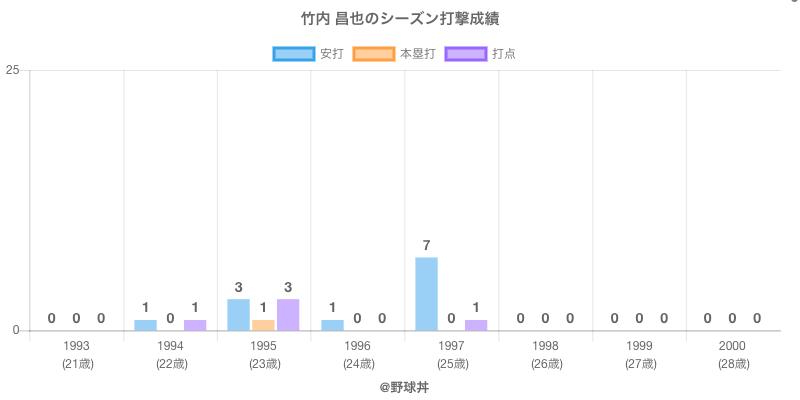 #竹内 昌也のシーズン打撃成績
