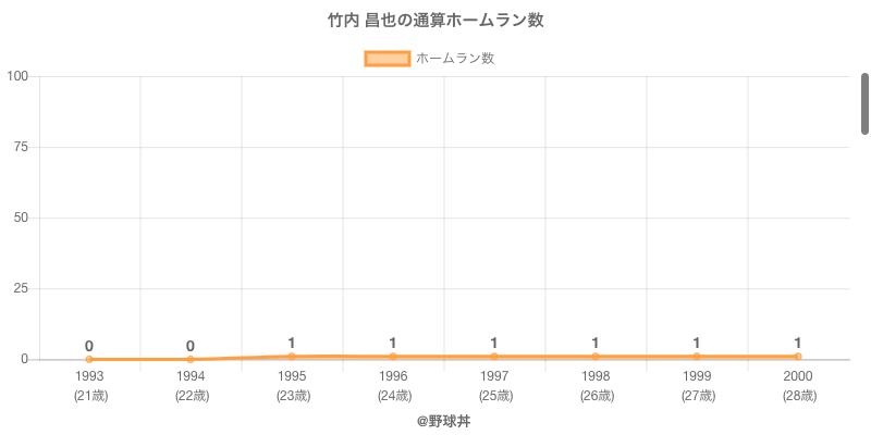 #竹内 昌也の通算ホームラン数