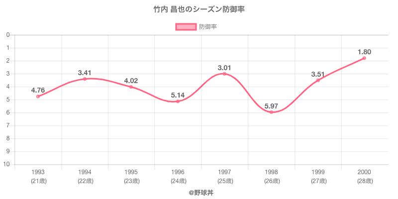 竹内 昌也のシーズン防御率