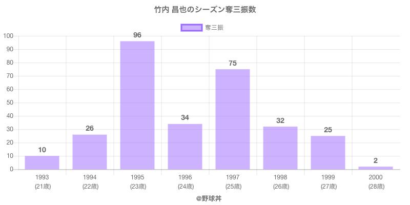 #竹内 昌也のシーズン奪三振数