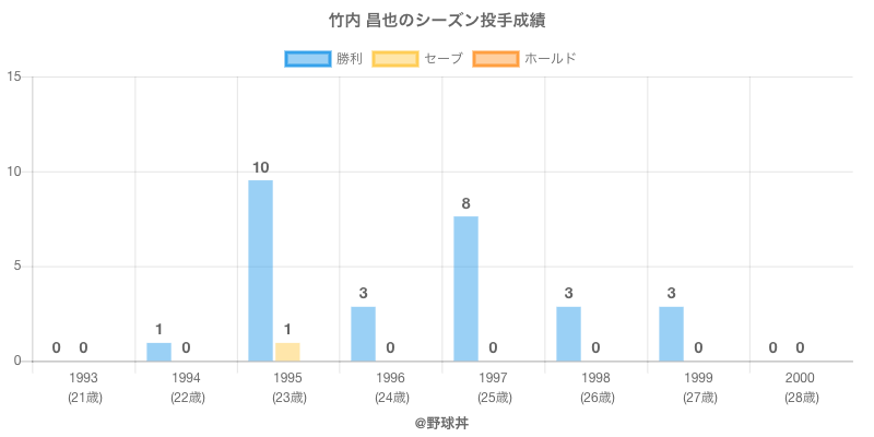 #竹内 昌也のシーズン投手成績