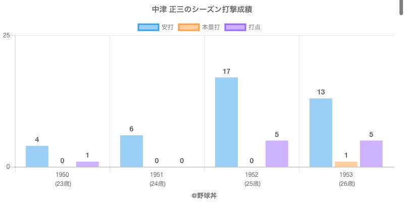 #中津 正三のシーズン打撃成績