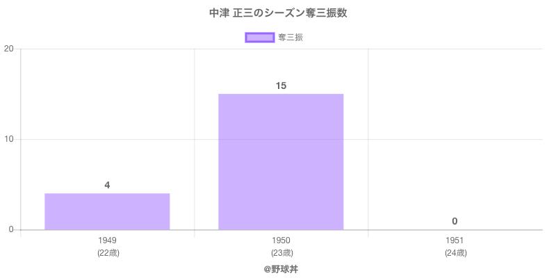 #中津 正三のシーズン奪三振数