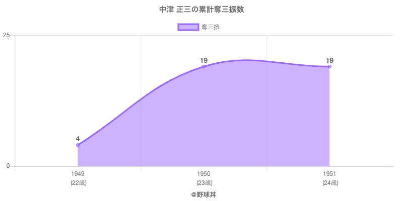 #中津 正三の累計奪三振数