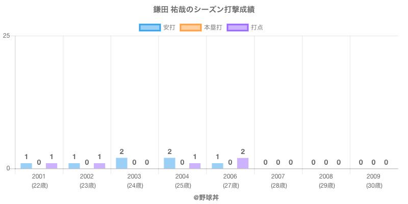 #鎌田 祐哉のシーズン打撃成績