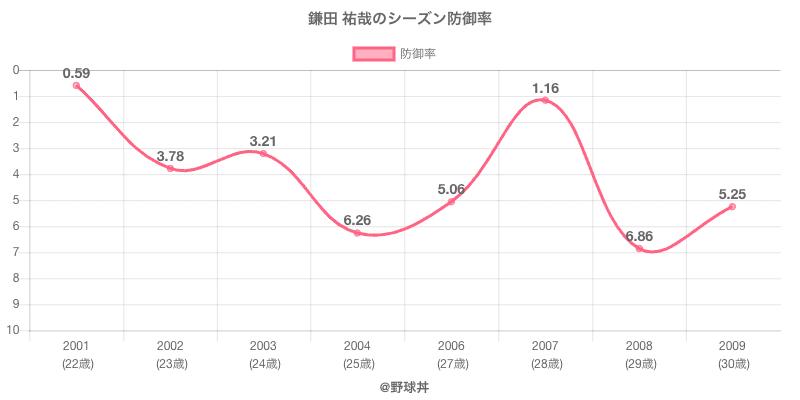 鎌田 祐哉のシーズン防御率