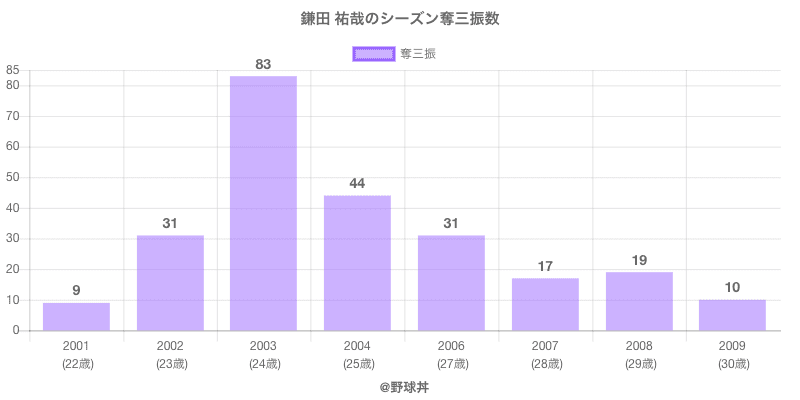 #鎌田 祐哉のシーズン奪三振数