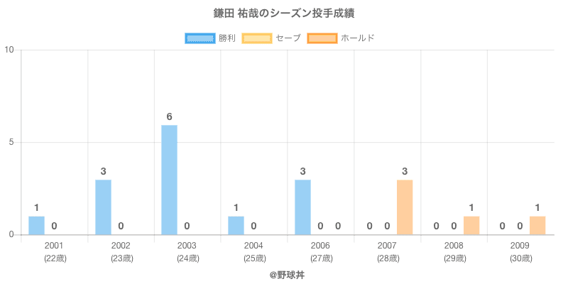 #鎌田 祐哉のシーズン投手成績