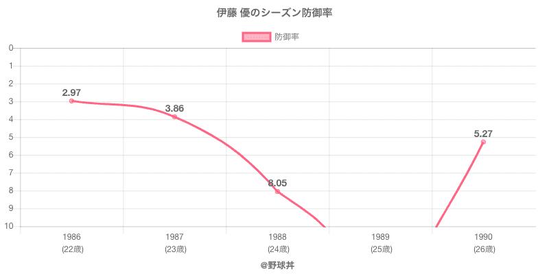 伊藤 優のシーズン防御率