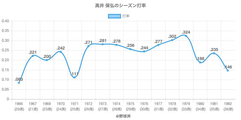 高井 保弘のシーズン打率