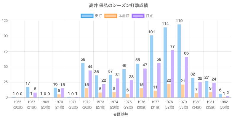 #高井 保弘のシーズン打撃成績