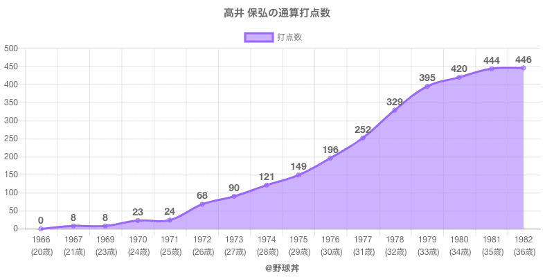 #高井 保弘の通算打点数