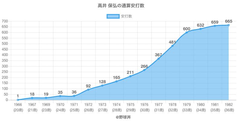 #高井 保弘の通算安打数