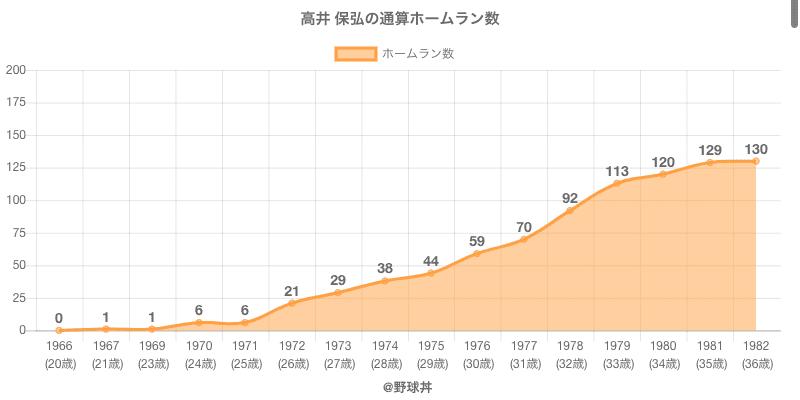 #高井 保弘の通算ホームラン数