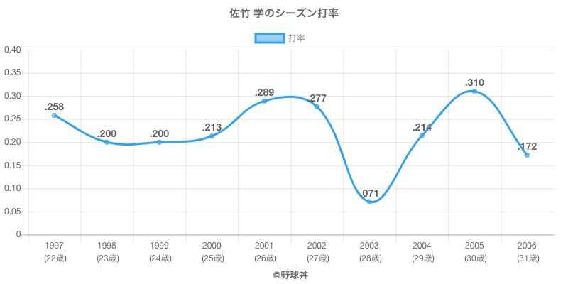 佐竹 学のシーズン打率
