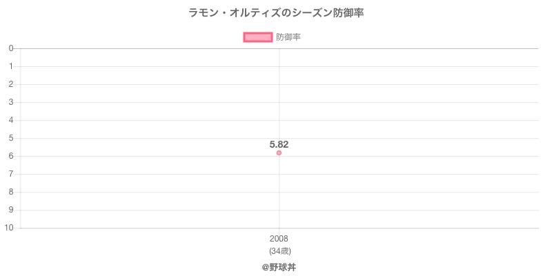 ラモン・オルティズのシーズン防御率