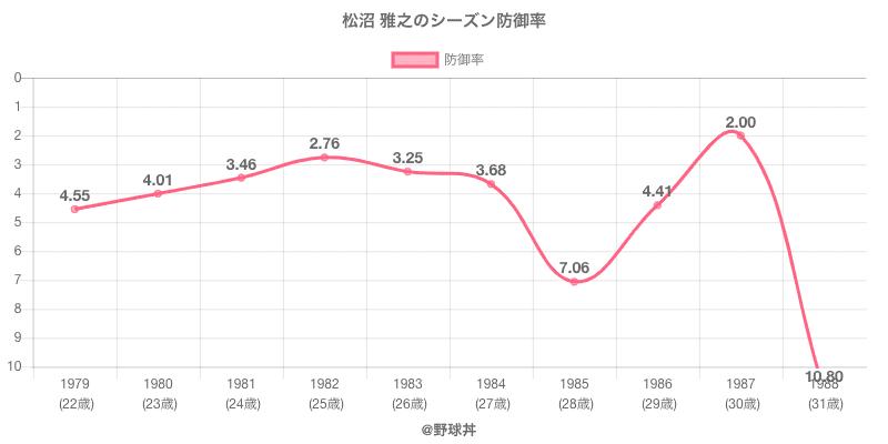 松沼 雅之のシーズン防御率