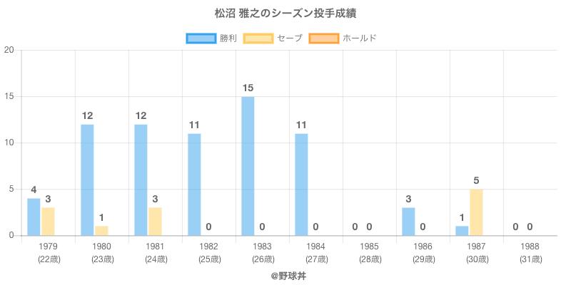 #松沼 雅之のシーズン投手成績