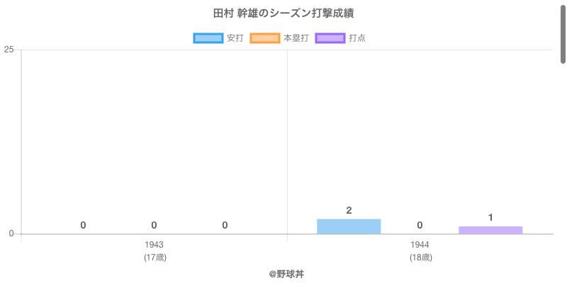 #田村 幹雄のシーズン打撃成績