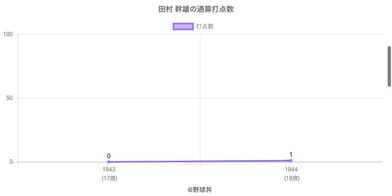 #田村 幹雄の通算打点数