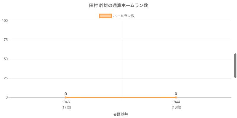 #田村 幹雄の通算ホームラン数