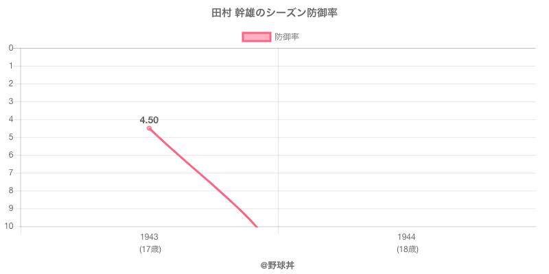 田村 幹雄のシーズン防御率