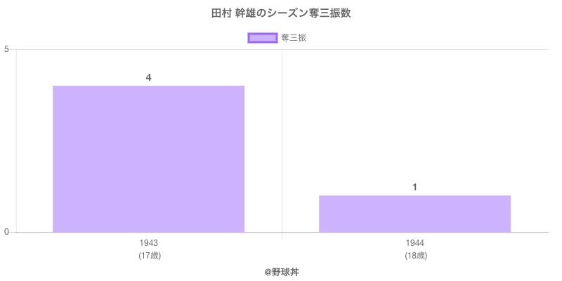 #田村 幹雄のシーズン奪三振数
