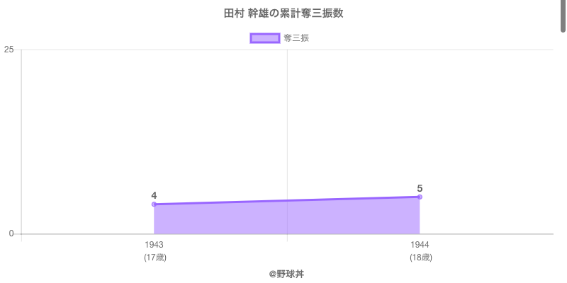 #田村 幹雄の累計奪三振数