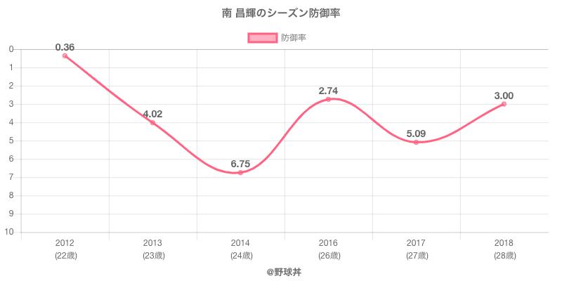 南 昌輝のシーズン防御率