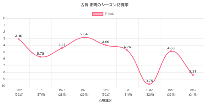 古賀 正明のシーズン防御率