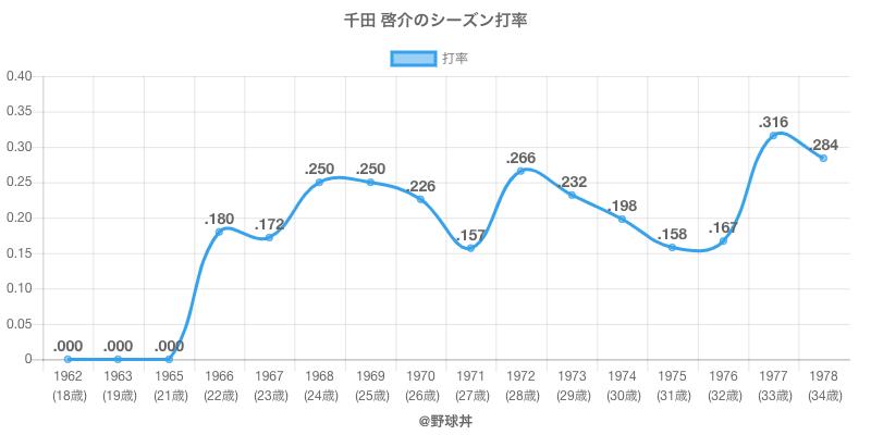 千田 啓介のシーズン打率