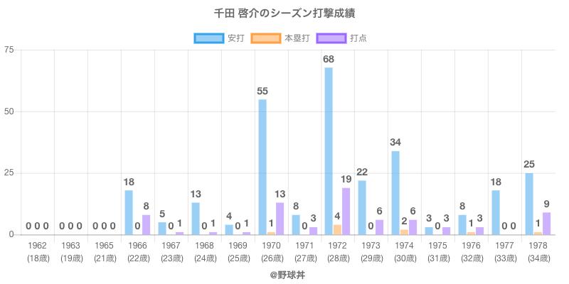 #千田 啓介のシーズン打撃成績