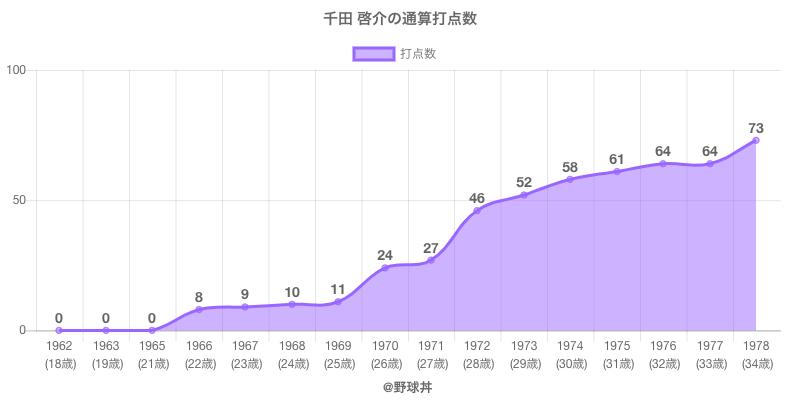 #千田 啓介の通算打点数