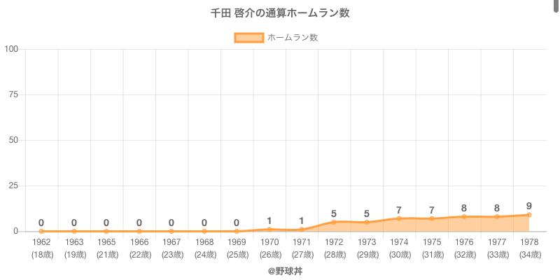 #千田 啓介の通算ホームラン数