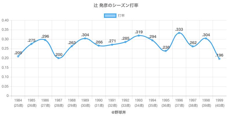 辻 発彦のシーズン打率